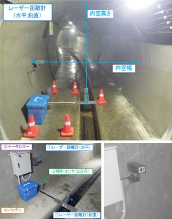 レーザーを利用した排水トンネル内空変位計測状況